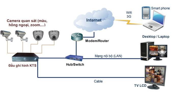 Sơ đồ và nguyên lý hoạt động hệ thống Camera giám sát CCTV